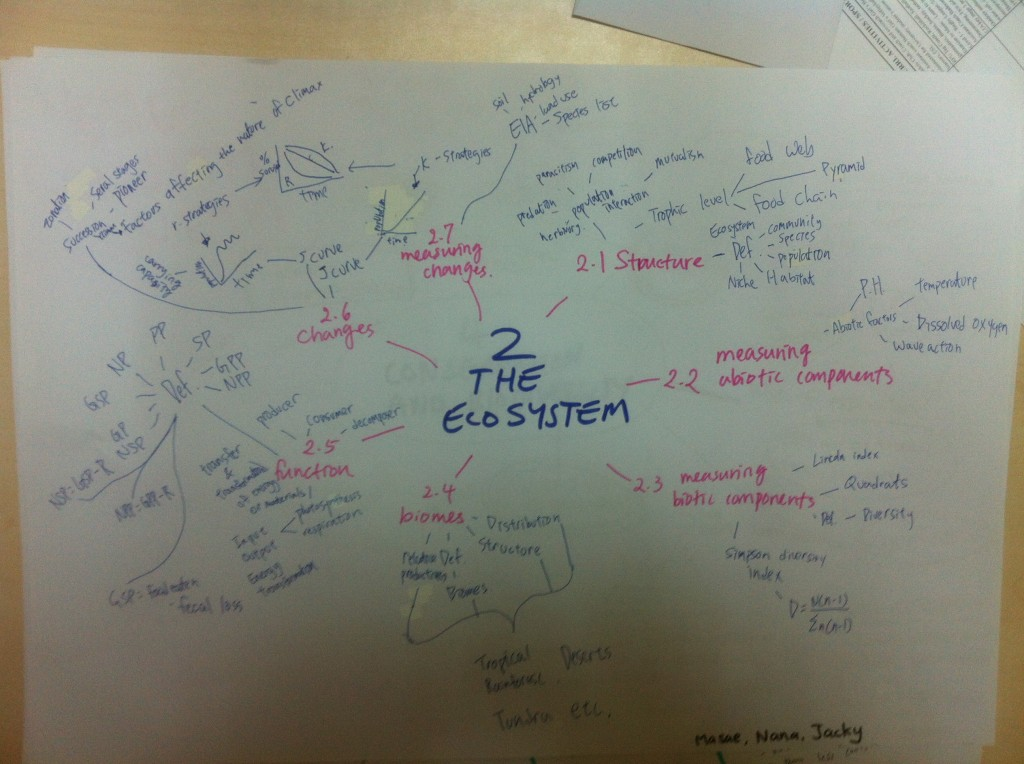 ESS2: The Ecosystem mind map