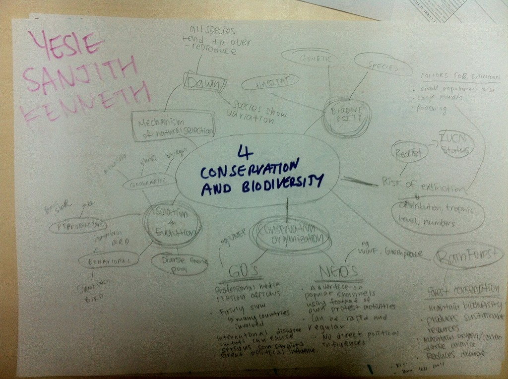 ESS4: Conservation and Biodiversity mind map