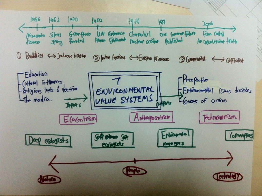 ESS7: Environmental Value Systems